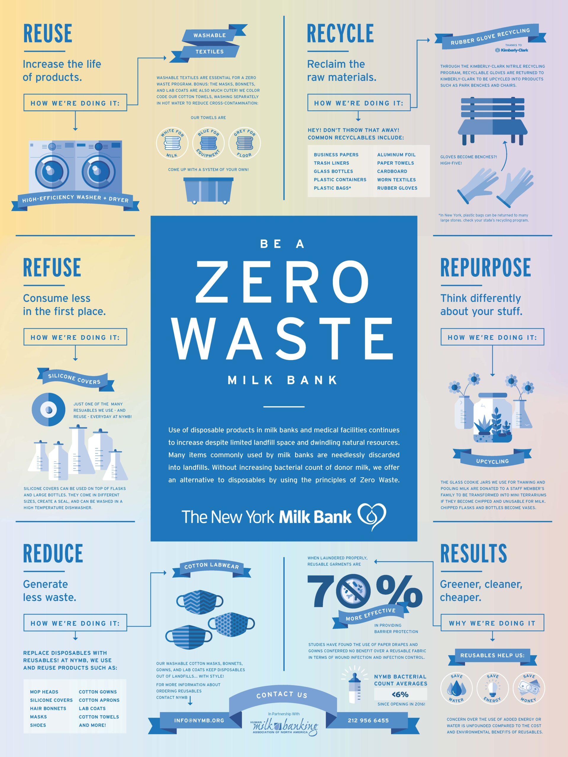 NYMB-Zero-Waste_poster-1lkB[3] (1)